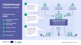 Citylogistiikka-hankkeessa tuotettu infograafi, joka kuvaa kaupunkikeskustan alueella sjaitsevaa lähijakeluasemakonseptia.
