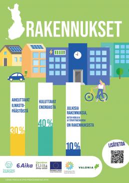 Jullste: Rakennukset aiheuttavat 30 % Suomen ilmastopäästöistä, kuluttavat 40 % energiasta. Julkisia rakennuksia on 10 % Suomen rakennuskannasta