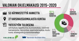 Kuvassa kooste Valonian keskimääräisestä vuosibudjetista ja keskeisistä luvuista: 27 kuntaa, 53 hanketta.