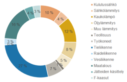 Kaavio päästöjen jakautumisesta Varsinais-Suomessa sektoreittain 2019